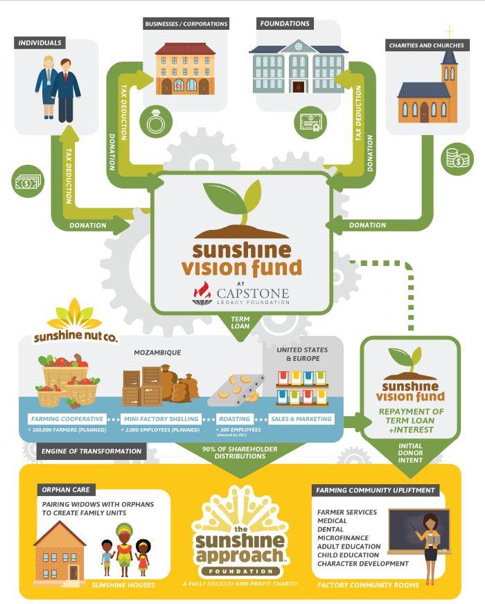 sunshine nuts schematic